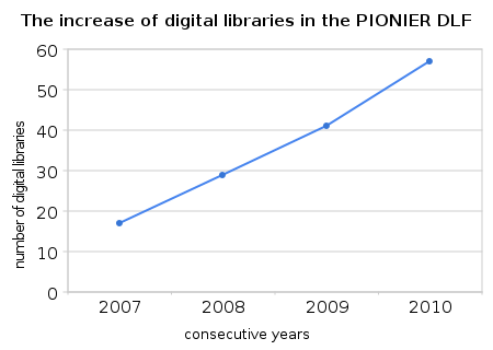 The increase of digital libraries in the PIONIER DLF