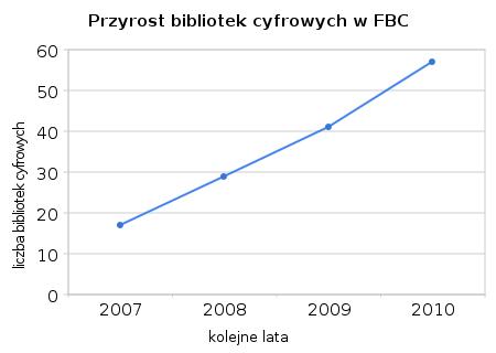 Przyrost bibliotek cyfrowych w FBC