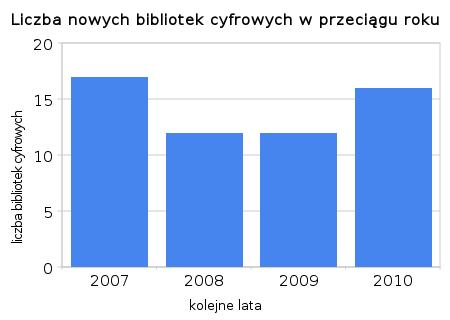Liczba nowych bibliotek cyfrowych w przeciągu roku